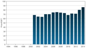 Cedar Landing Price Trend