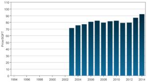Westover Park Price Trend