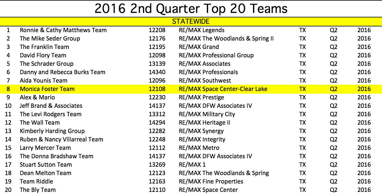 RE/MAX teams Texas 2nd quarter 2016