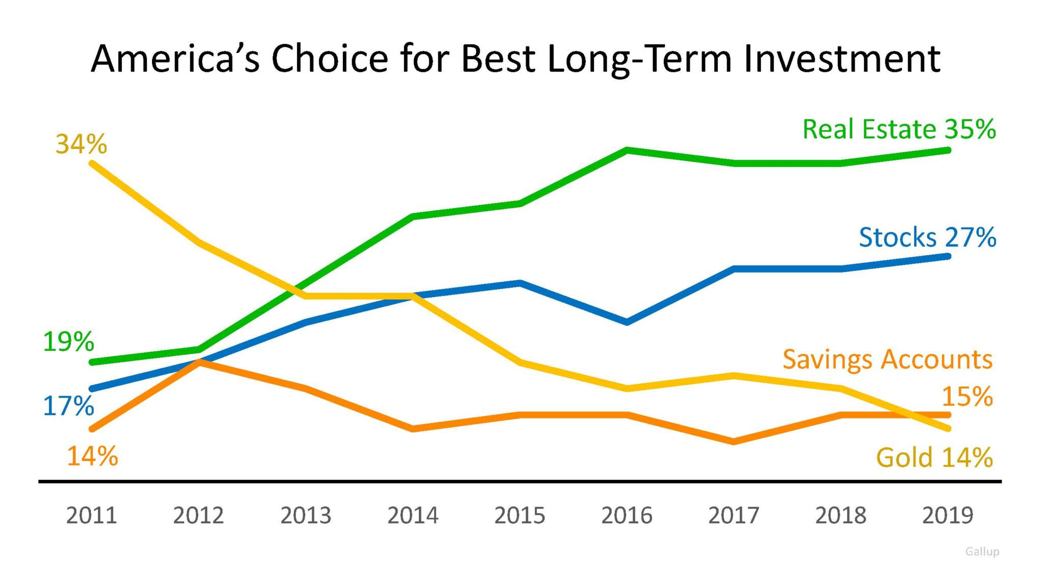 4 Most Popular Bottom Line Investments in America | Simplifying The Market