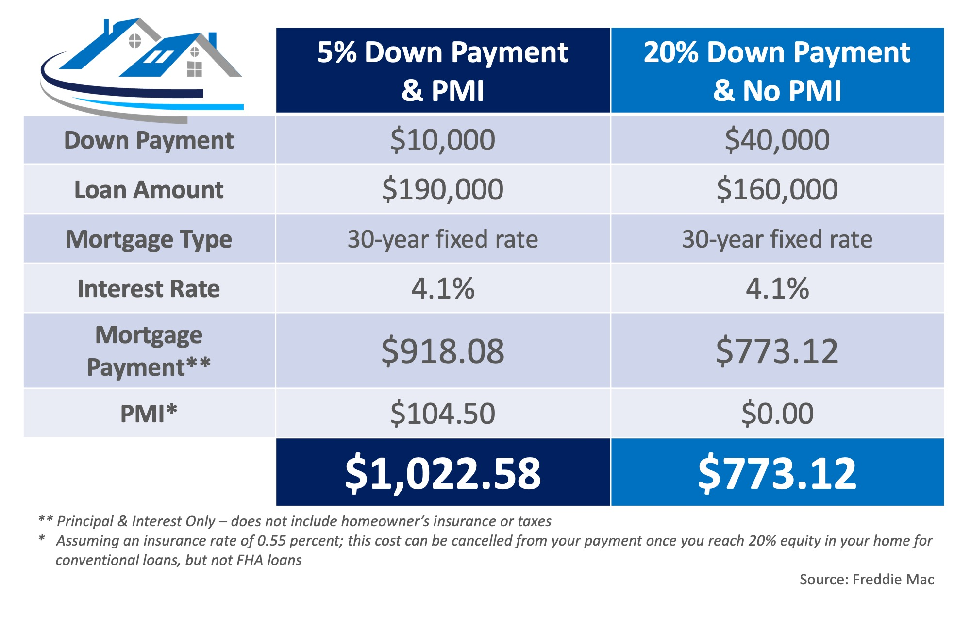 What You Need to Know About Private Mortgage Insurance (PMI)   Simplifying The Market