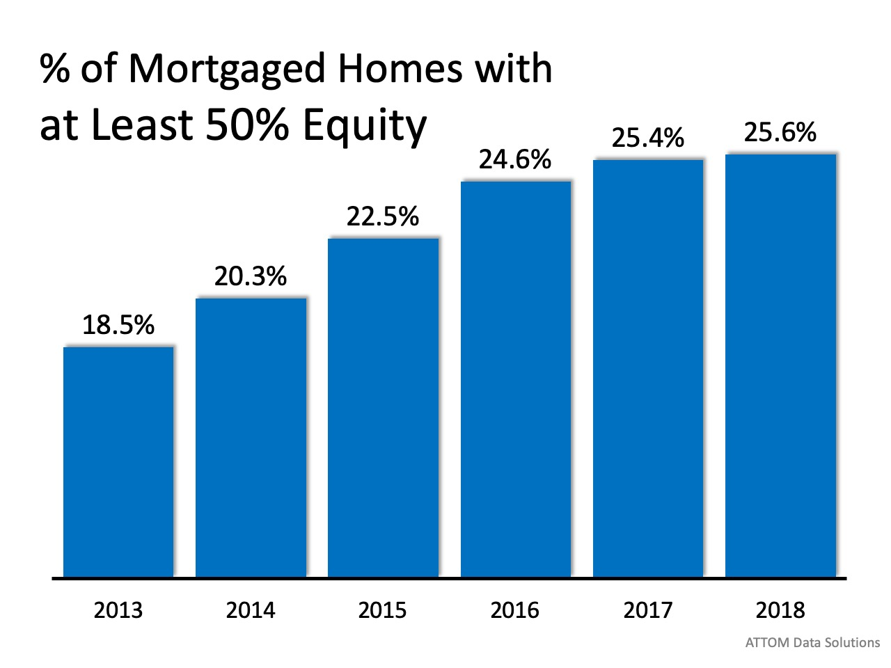 One of the Top Reasons to Own a Home   Simplifying The Market