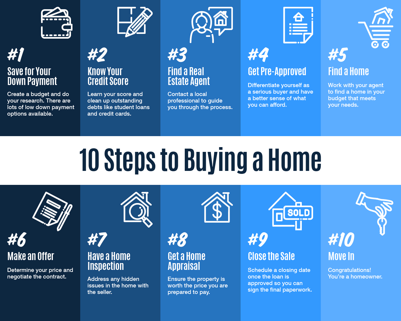 10 Steps to Buying a Home [INFOGRAPHIC] | Keeping Current Matters