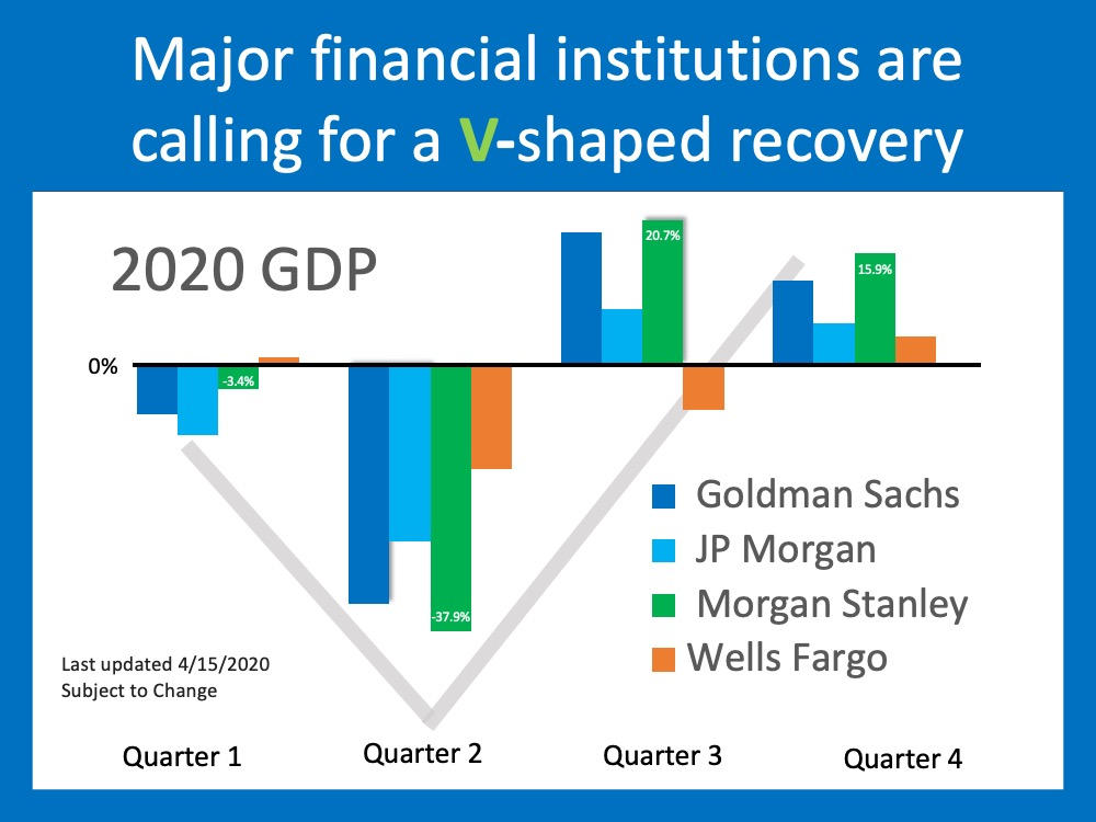 Will This Economic Crisis Have a V, U, or L-Shaped Recovery?   Simplifying The Market