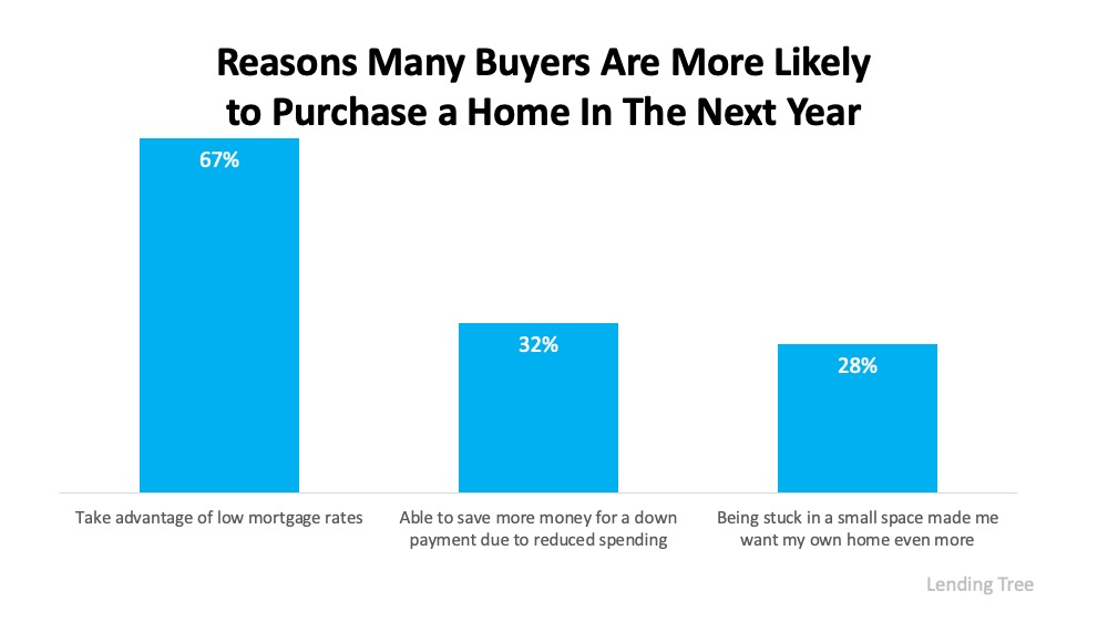 Three Reasons Homebuyers Are Ready to Purchase This Year   Simplifying The Market