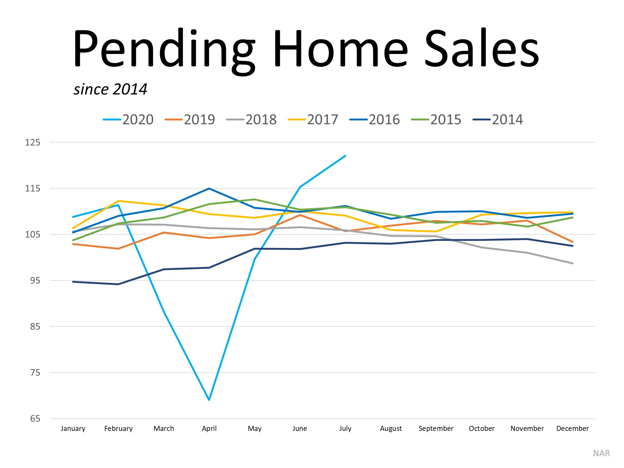 Homebuyer Demand Is Far Above Last Year's Pace | Simplifying The Market