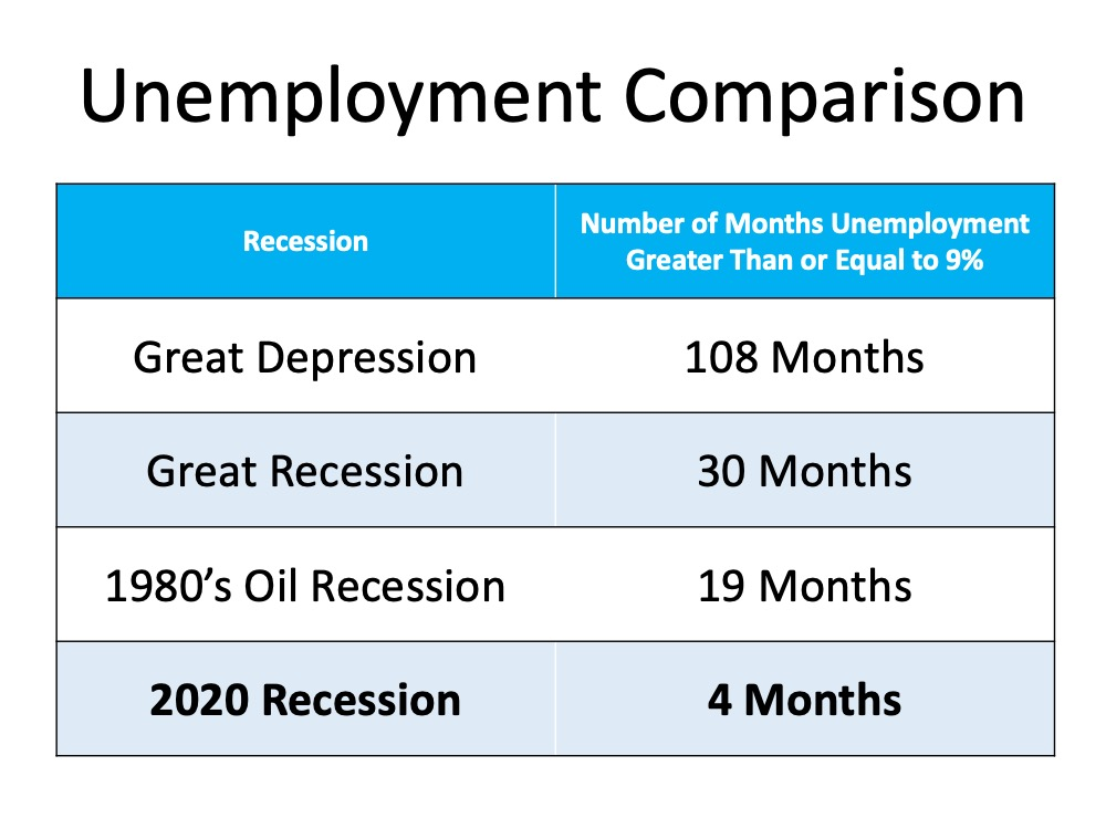 Is the Economic Recovery Beating All Projections? | Simplifying The Market