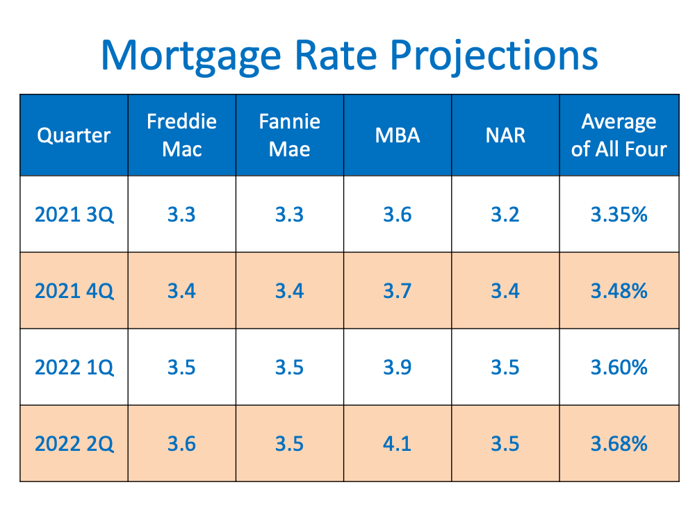 Are Interest Rates Expected to Rise Over the Next Year? | Simplifying The Market