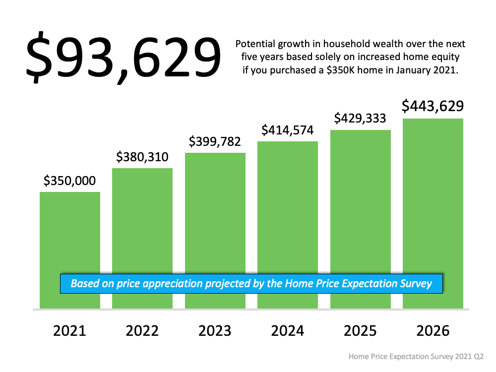 A Look at Home Price Appreciation Through 2025 | Simplifying The Market