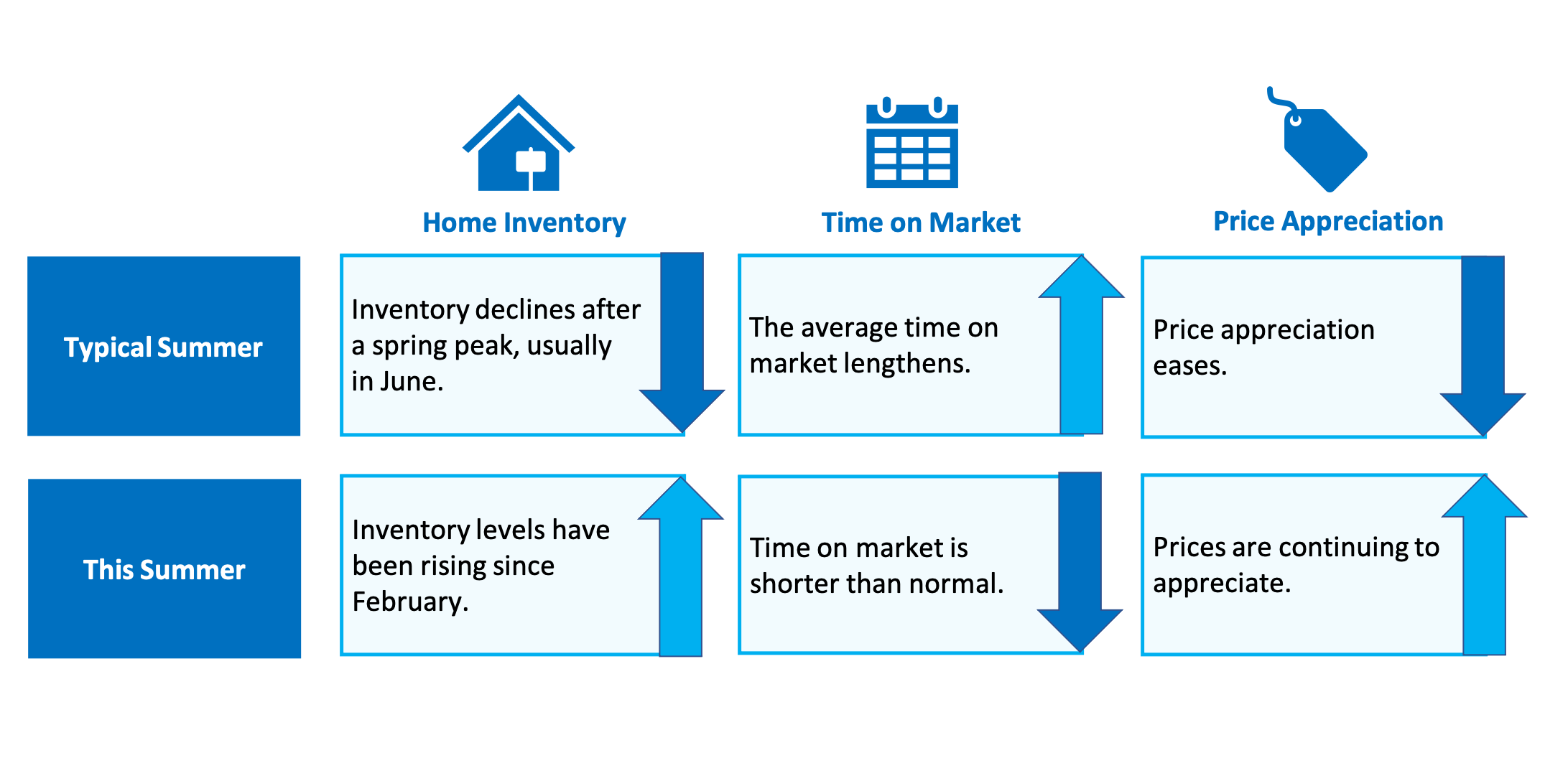 Why This Isn't Your Typical Summer Housing Market   Simplifying the Market