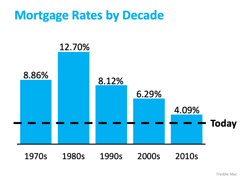 What You Should Do Before Interest Rates Rise   Simplifying The Market