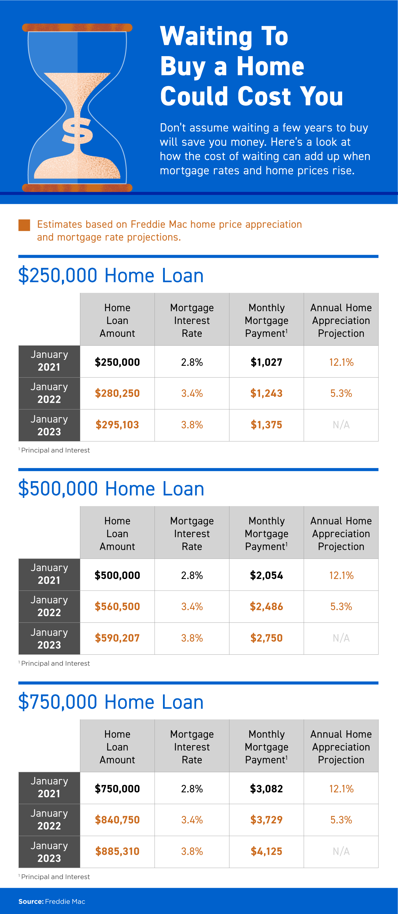 Waiting To Buy a Home Could Cost You [INFOGRAPHIC]   Simplifying The Market