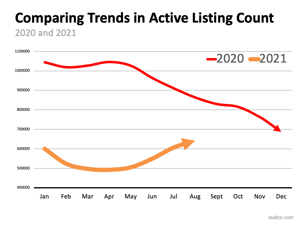 Is the Number of Homes for Sale Finally Growing?   Simplifying The Market